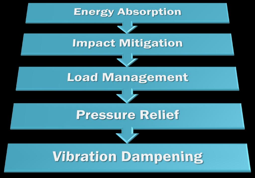 energy absorption path